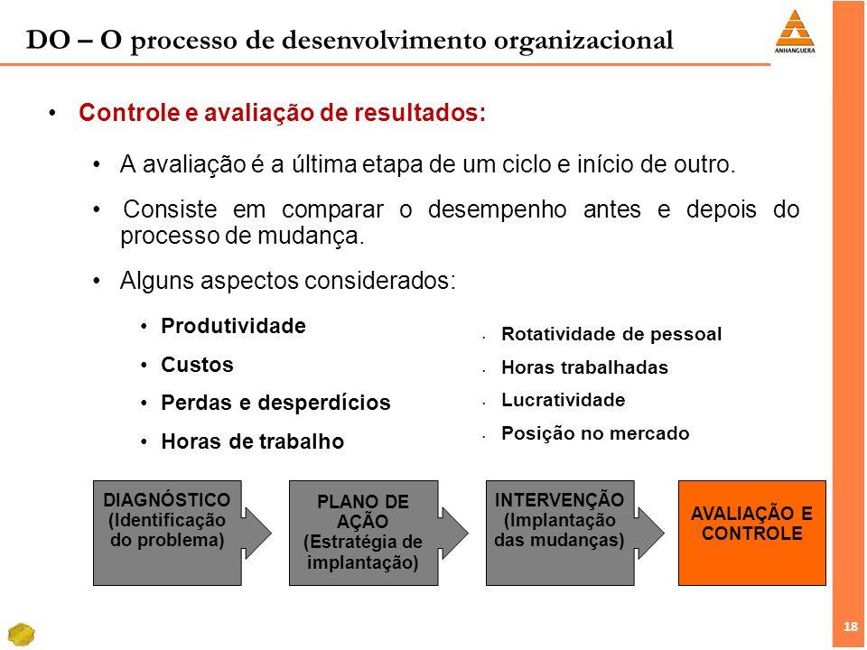 18 Controle e avaliação de resultados: A avaliação é a última etapa de um ciclo e início de outro. Consiste em comparar o desempenho antes e depois do