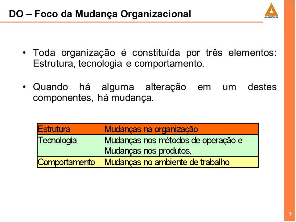 5 5 Toda organização é constituída por três elementos: Estrutura, tecnologia e comportamento. Quando há alguma alteração em um destes componentes, há