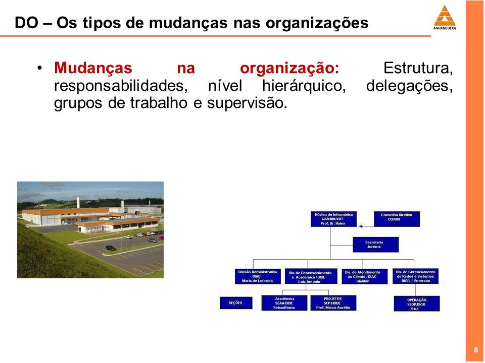 8 8 Mudanças na organização: Estrutura, responsabilidades, nível hierárquico, delegações, grupos de trabalho e supervisão. DO – Os tipos de mudanças n