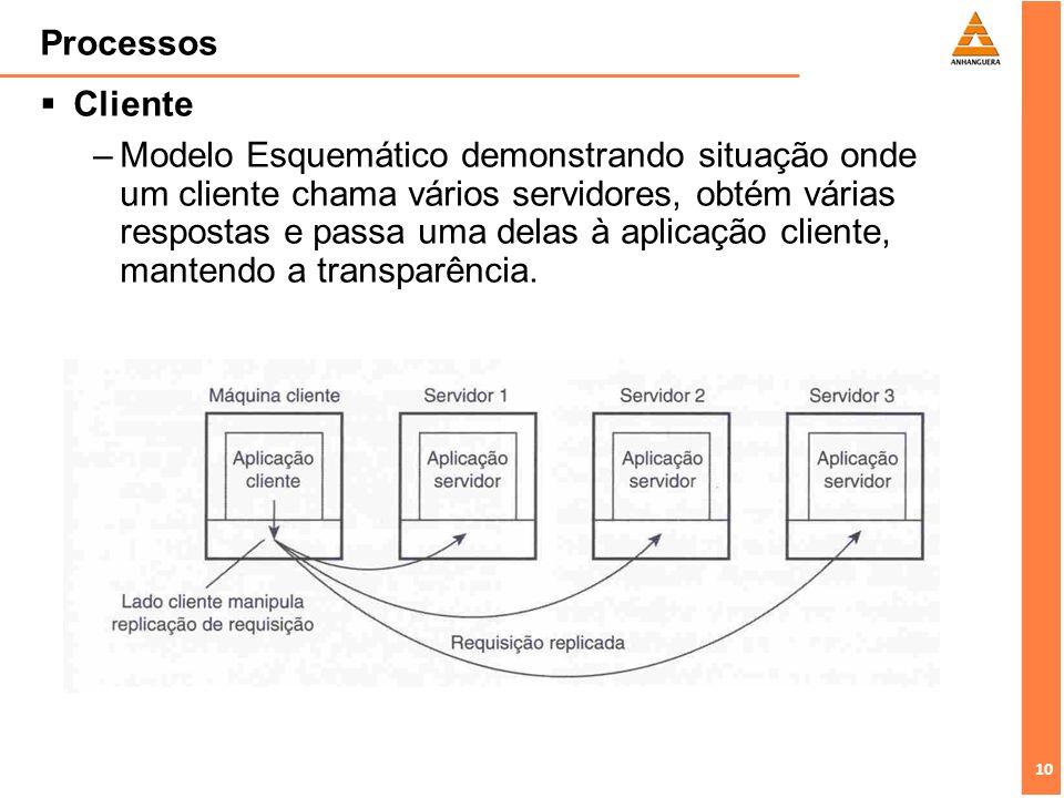 10 Processos Cliente –Modelo Esquemático demonstrando situação onde um cliente chama vários servidores, obtém várias respostas e passa uma delas à apl