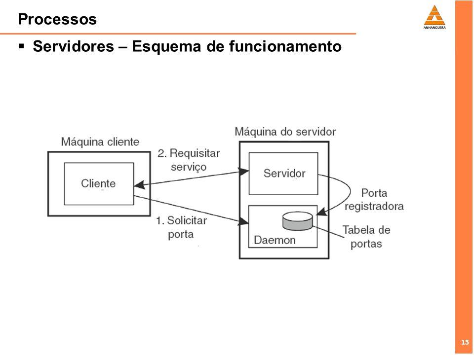 16 Processos Servidores e Superservidores –Uma outra maneira de manipular portas é o uso de superservidores, para se evitar desperdício de recursos.