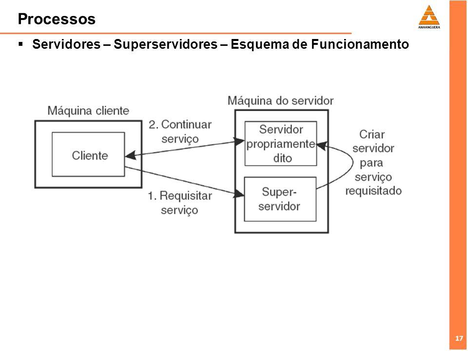 17 Processos Servidores – Superservidores – Esquema de Funcionamento