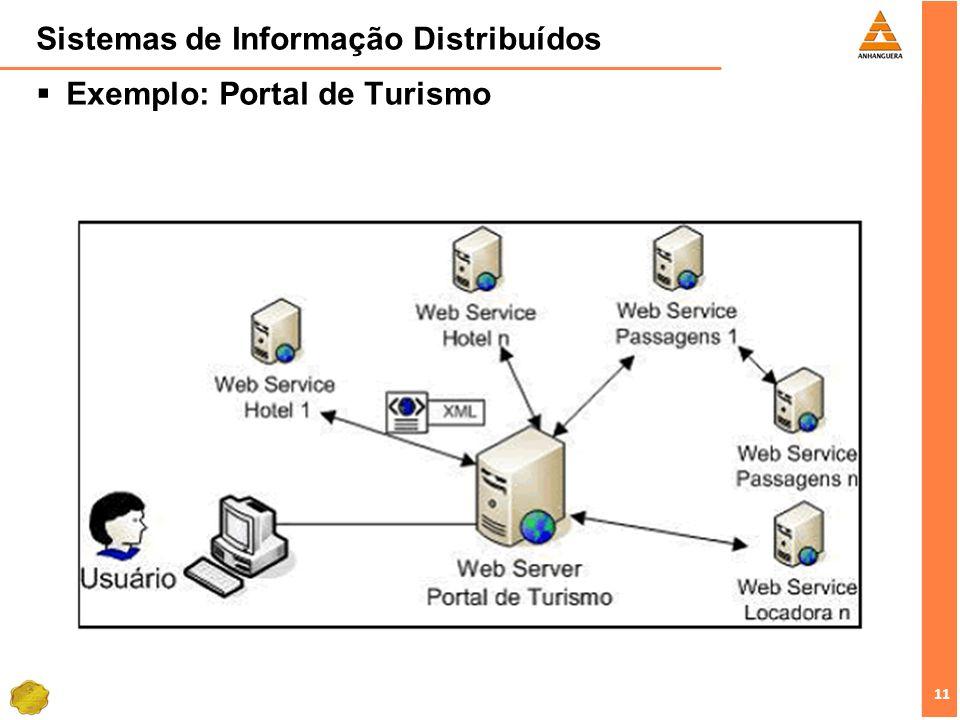 11 Sistemas de Informação Distribuídos Exemplo: Portal de Turismo