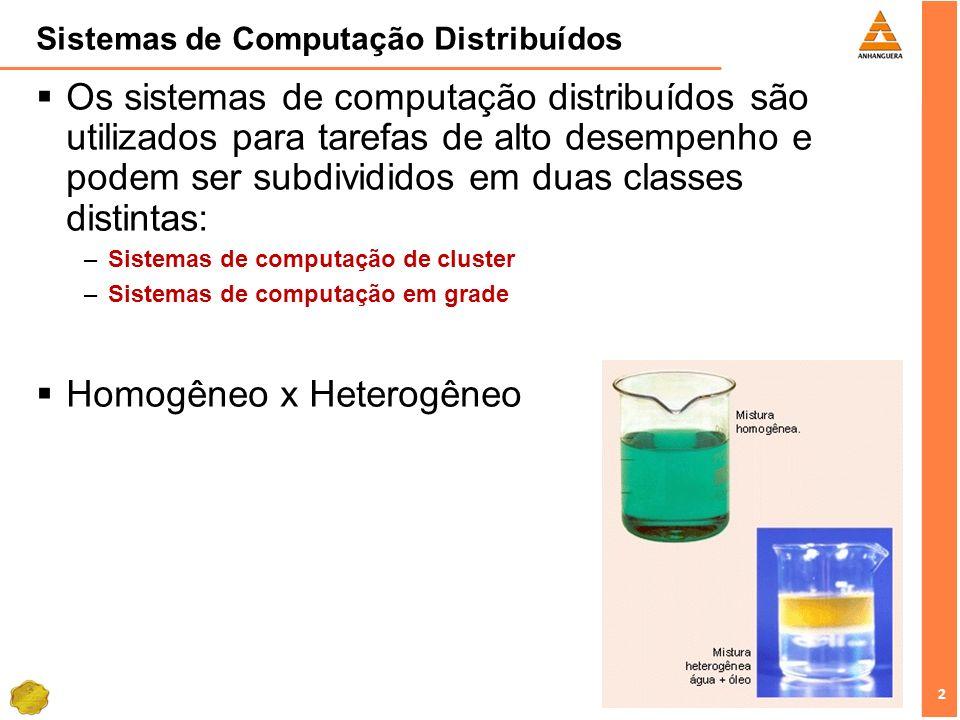 3 3 Sistemas de Computação Distribuídos Sistemas de Computação – Cluster Hardware consiste em um conjunto de estações de trabalho conectadas e se desenvolveu a partir do barateamento dos computadores pessoais.
