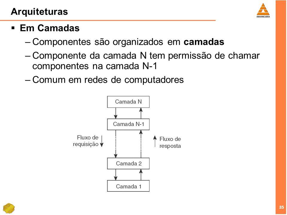 35 Arquiteturas Em Camadas –Componentes são organizados em camadas –Componente da camada N tem permissão de chamar componentes na camada N-1 –Comum em