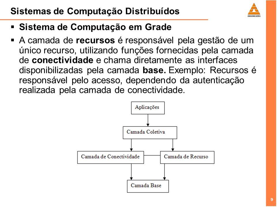 10 Sistemas de Computação Distribuídos Sistema de Computação em Grade A camada coletiva manipula o acesso a múltiplos recursos e normalmente consiste em serviços para descoberta de recursos, alocação e escalonamento de tarefas para múltiplos recursos, como replicação de dados.