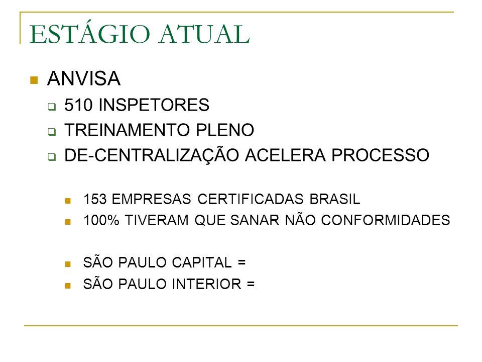 ESTÁGIO ATUAL ANVISA 510 INSPETORES TREINAMENTO PLENO DE-CENTRALIZAÇÃO ACELERA PROCESSO 153 EMPRESAS CERTIFICADAS BRASIL 100% TIVERAM QUE SANAR NÃO CONFORMIDADES SÃO PAULO CAPITAL = SÃO PAULO INTERIOR =