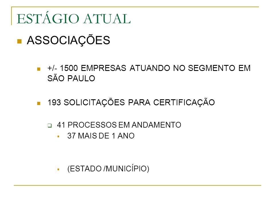ESTÁGIO ATUAL ASSOCIAÇÕES +/- 1500 EMPRESAS ATUANDO NO SEGMENTO EM SÃO PAULO 193 SOLICITAÇÕES PARA CERTIFICAÇÃO 41 PROCESSOS EM ANDAMENTO 37 MAIS DE 1 ANO (ESTADO /MUNICÍPIO)