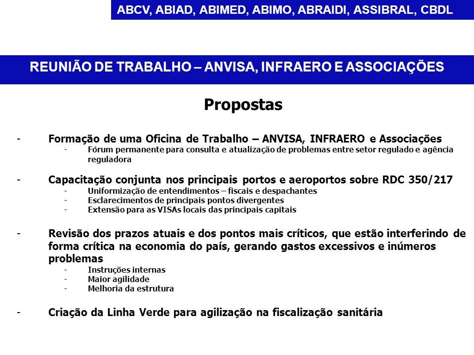 Propostas - -Formação de uma Oficina de Trabalho – ANVISA, INFRAERO e Associações - -Fórum permanente para consulta e atualização de problemas entre s