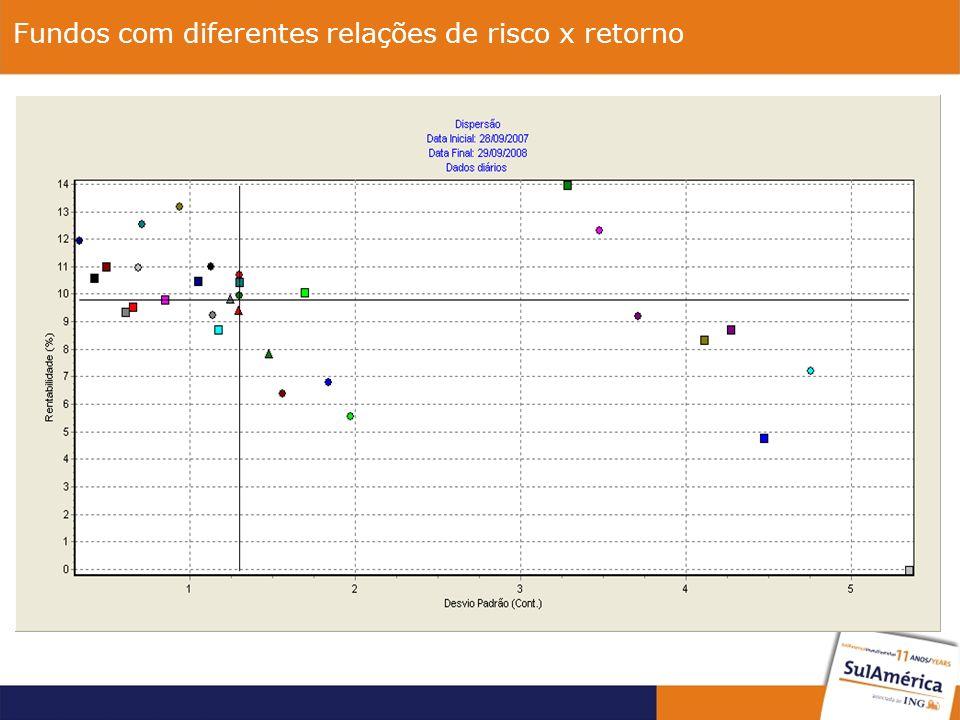 Fundos com diferentes relações de risco x retorno Diferentes retornos e riscos