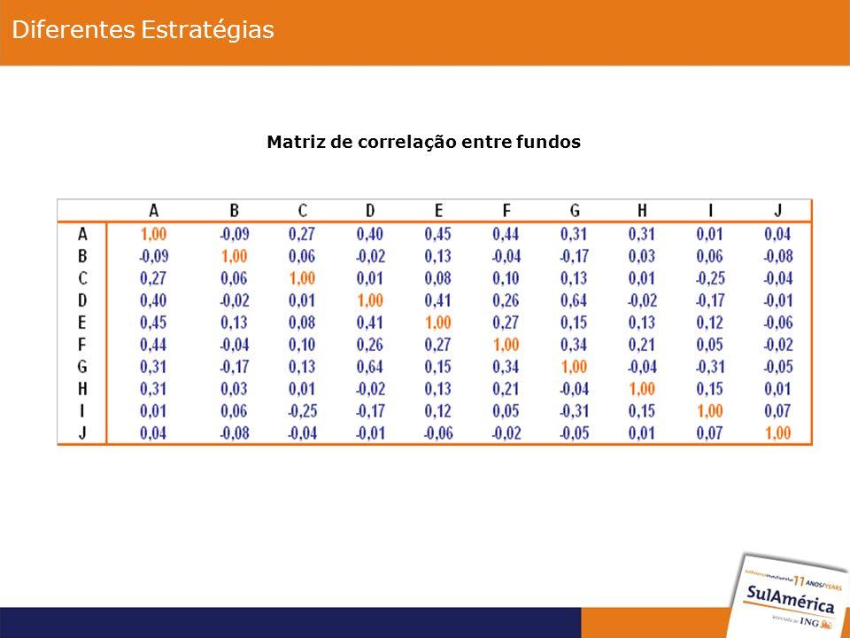 Matriz de correlação entre fundos Diferentes Estratégias