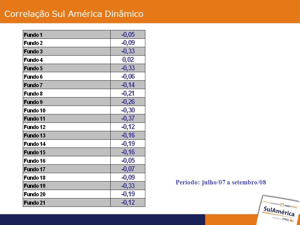 Correlação Sul América Dinâmico Período: julho/07 a setembro/08