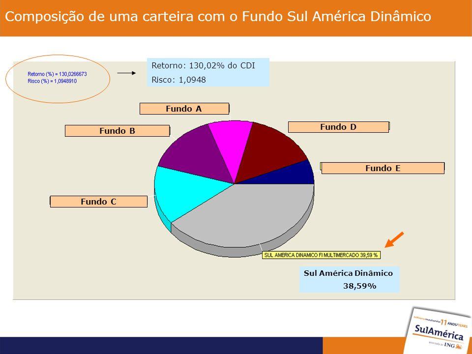 Fundo A Fundo B Fundo D Fundo E Fundo C Composição de uma carteira com o Fundo Sul América Dinâmico Retorno: 130,02% do CDI Risco: 1,0948 Sul América Dinâmico 38,59%