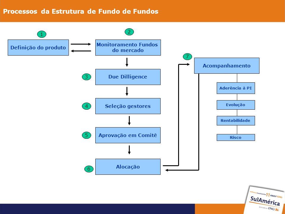 Processos da Estrutura de Fundo de Fundos Definição do produto 1 Monitoramento Fundos do mercado 2 Due Dilligence 3 Seleção gestores 4 Aprovação em Comitê 5 Alocação 6 Acompanhamento Aderência à PI Evolução Rentabilidade Risco 7