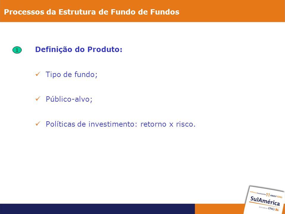 Definição do Produto: Tipo de fundo; Público-alvo; Políticas de investimento: retorno x risco.
