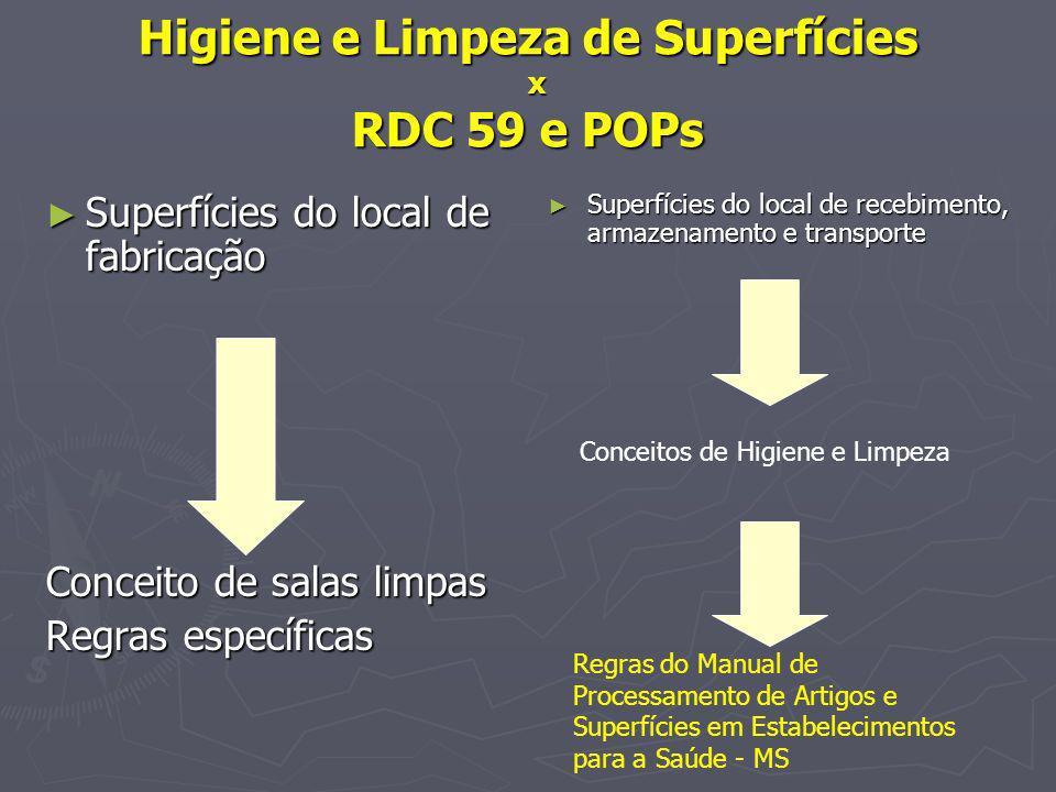 Higiene e Limpeza de Superfícies x RDC 59 e POPs Superfícies do local de fabricação Superfícies do local de fabricação Conceito de salas limpas Regras