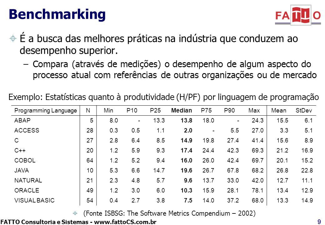 FATTO Consultoria e Sistemas - www.fattoCS.com.br É a busca das melhores práticas na indústria que conduzem ao desempenho superior. –Compara (através