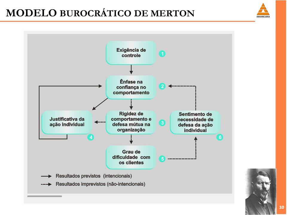 10 MODELO BUROCRÁTICO DE MERTON