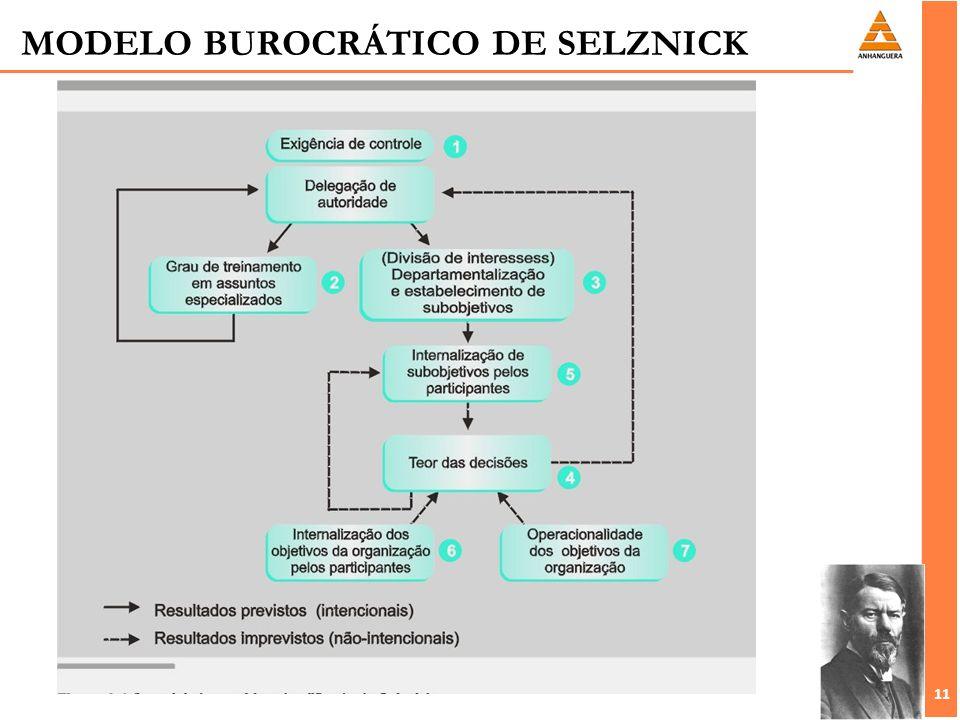 11 MODELO BUROCRÁTICO DE SELZNICK