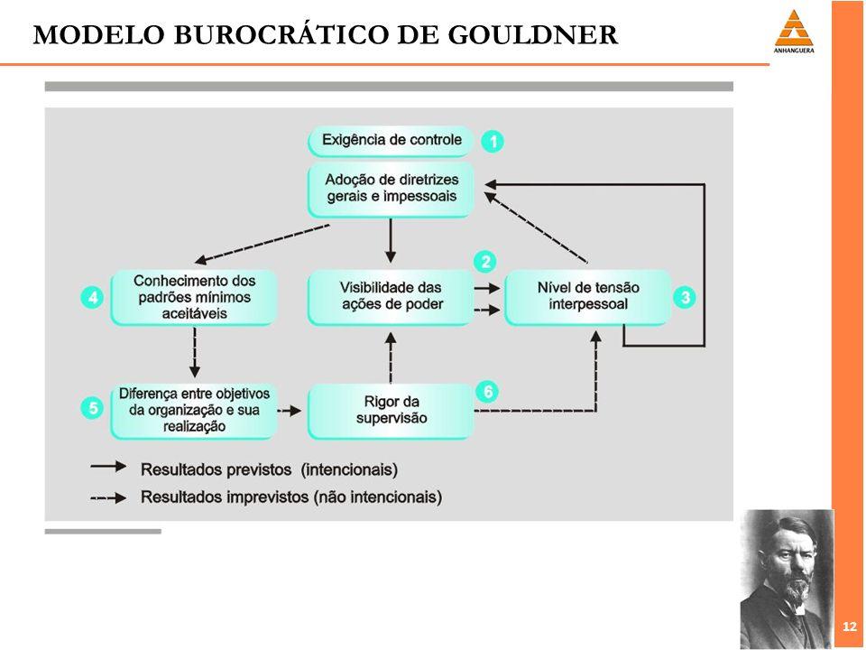 12 MODELO BUROCRÁTICO DE GOULDNER