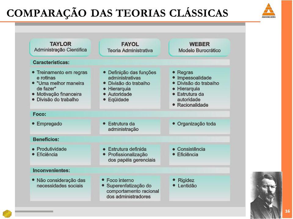 16 COMPARAÇÃO DAS TEORIAS CLÁSSICAS