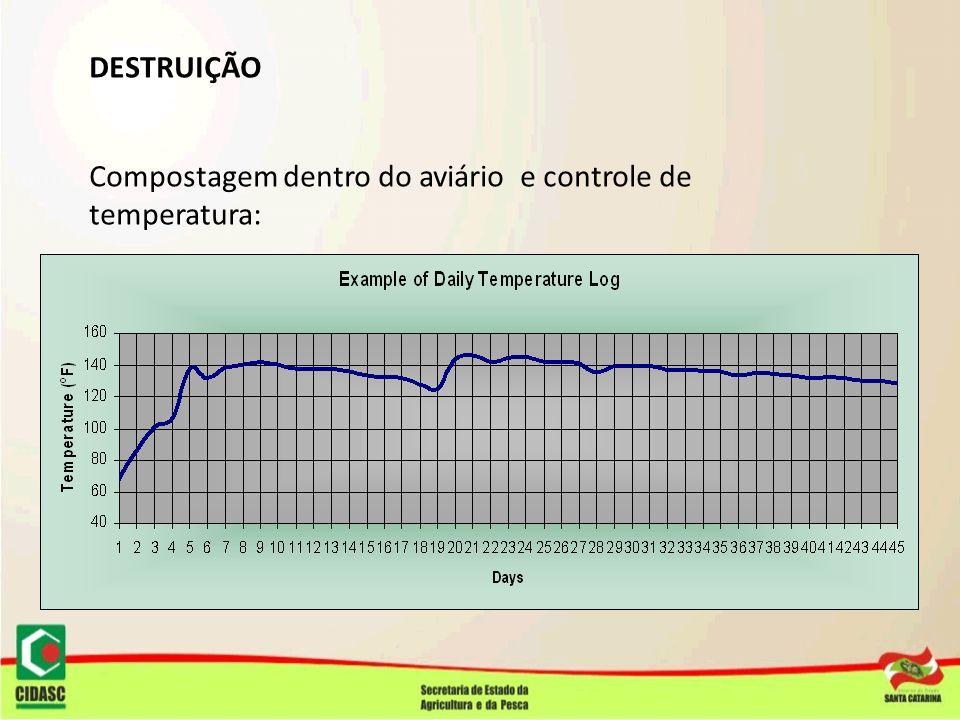 DESTRUIÇÃO Compostagem dentro do aviário e controle de temperatura: