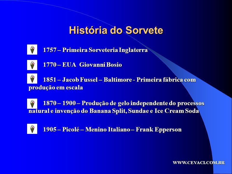 História do Sorvete 1757 – Primeira Sorveteria Inglaterra 1770 – EUA Giovanni Bosio 1851 – Jacob Fussel – Baltimore - Primeira fábrica com produção em