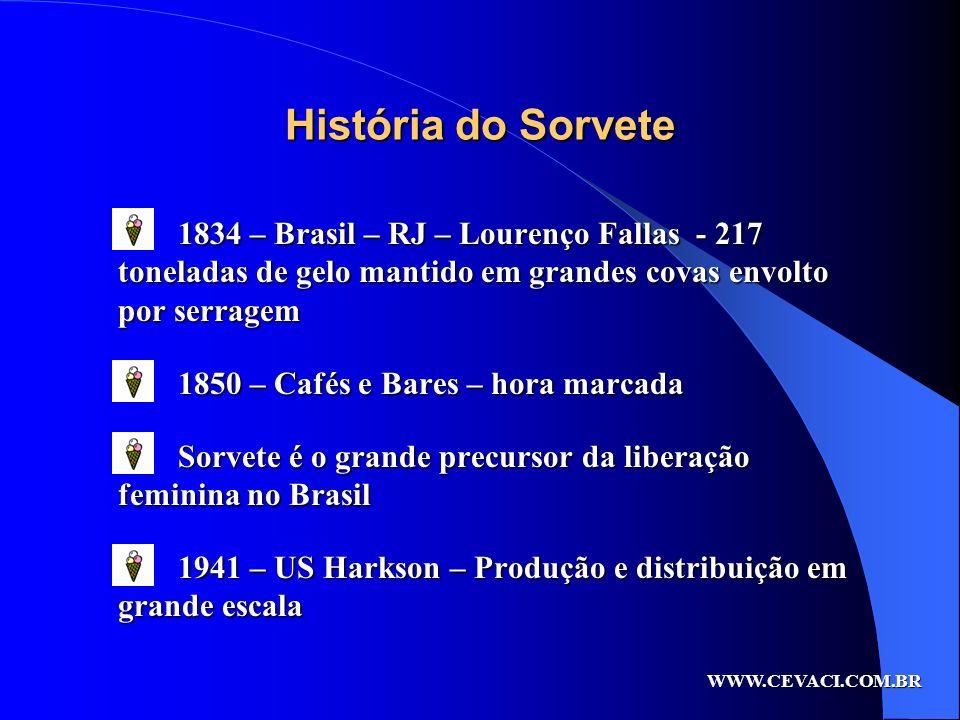 História do Sorvete 1834 – Brasil – RJ – Lourenço Fallas - 217 toneladas de gelo mantido em grandes covas envolto por serragem 1850 – Cafés e Bares –