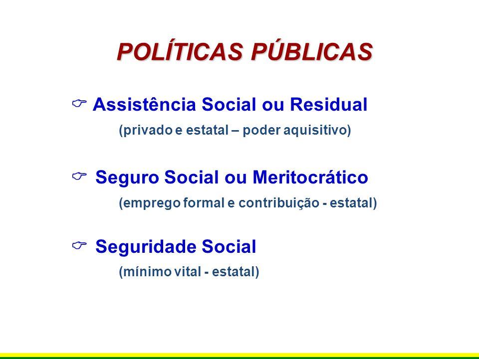 POLÍTICAS PÚBLICAS Assistência Social ou Residual (privado e estatal – poder aquisitivo) Seguro Social ou Meritocrático (emprego formal e contribuição