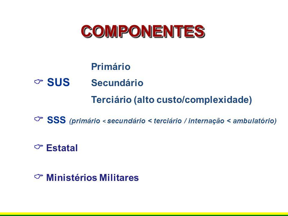 COMPONENTESCOMPONENTES Primário SUS Secundário Terciário (alto custo/complexidade) SSS (primário < secundário < terciário / internação < ambulatório)