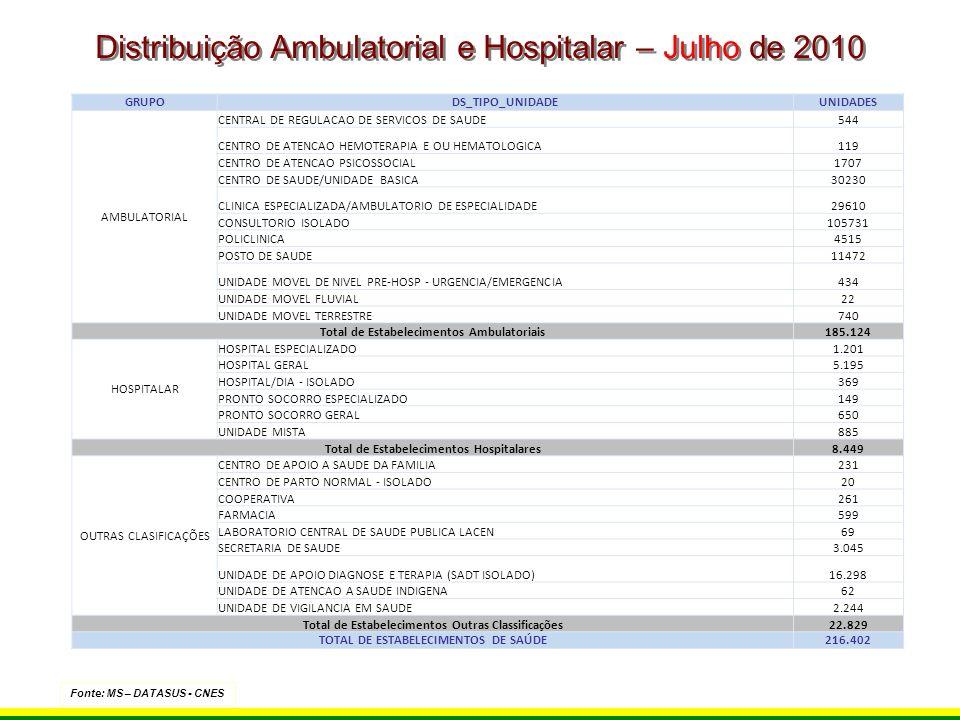 Distribuição Ambulatorial e Hospitalar – Julho de 2010 Fonte: MS – DATASUS - CNES GRUPODS_TIPO_UNIDADEUNIDADES AMBULATORIAL CENTRAL DE REGULACAO DE SE