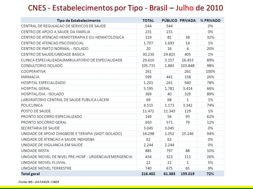 Fonte: MS – DATASUS - CNES Tipo de EstabelecimentoTOTALPÚBLICOPRIVADA% PRIVADO CENTRAL DE REGULACAO DE SERVICOS DE SAUDE544 0% CENTRO DE APOIO A SAUDE