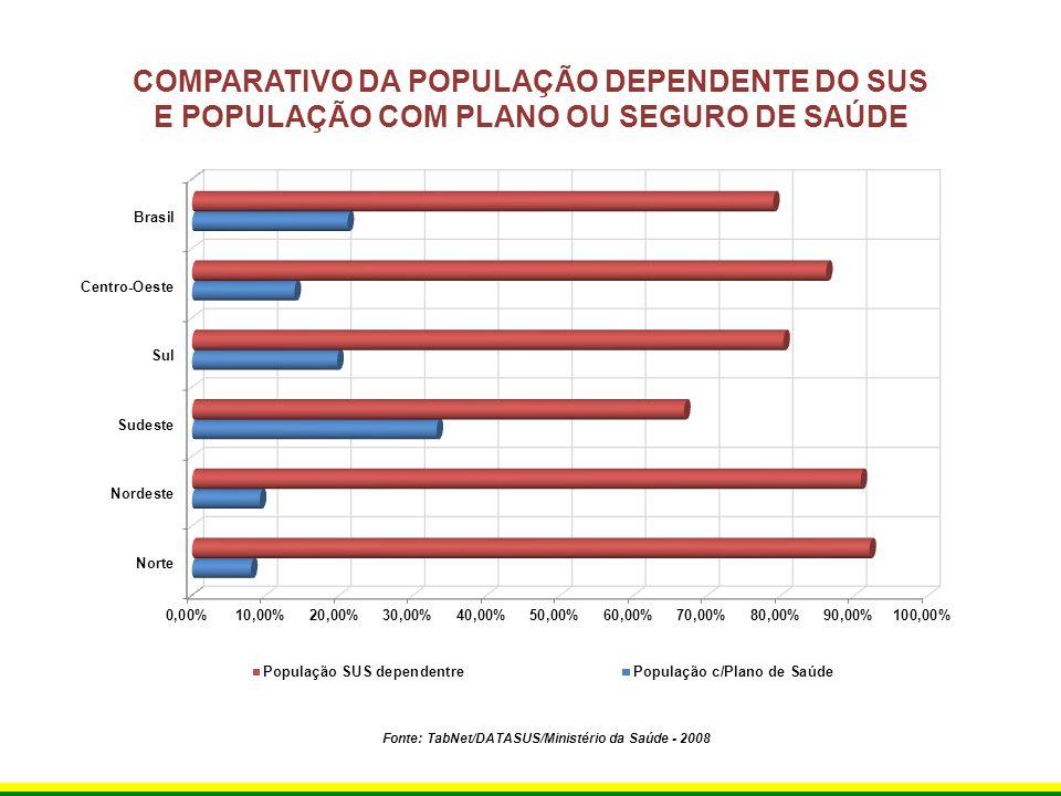 COMPARATIVO DA POPULAÇÃO DEPENDENTE DO SUS E POPULAÇÃO COM PLANO OU SEGURO DE SAÚDE Fonte: TabNet/DATASUS/Ministério da Saúde - 2008
