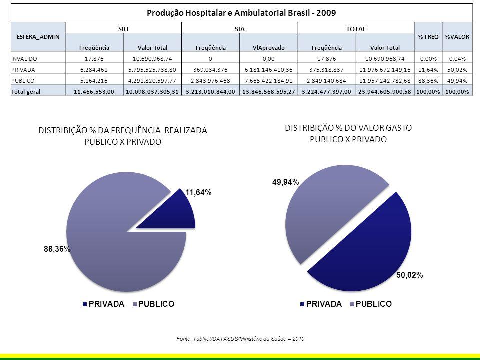 Fonte: TabNet/DATASUS/Ministério da Saúde – 2010 DISTRIBIÇÃO % DA FREQUÊNCIA REALIZADA PUBLICO X PRIVADO DISTRIBIÇÃO % DO VALOR GASTO PUBLICO X PRIVAD