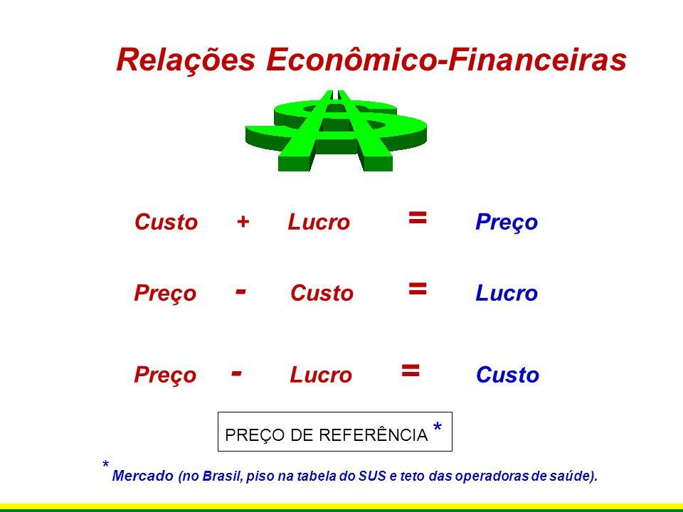 Relações Econômico-Financeiras Custo + Lucro = Preço Preço - Custo = Lucro Preço - Lucro = Custo * Mercado (no Brasil, piso na tabela do SUS e teto da