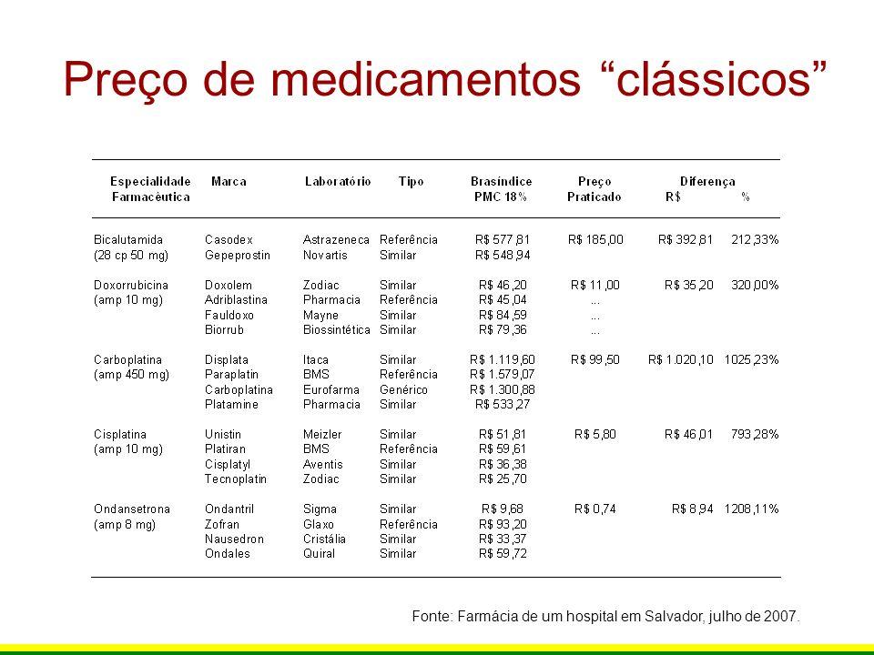 Preço de medicamentos clássicos Fonte: Farmácia de um hospital em Salvador, julho de 2007.