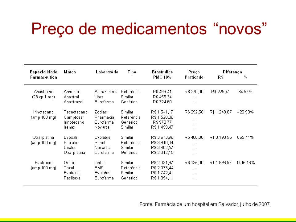 Preço de medicamentos novos Fonte: Farmácia de um hospital em Salvador, julho de 2007.