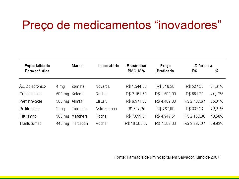 Preço de medicamentos inovadores Fonte: Farmácia de um hospital em Salvador, julho de 2007.
