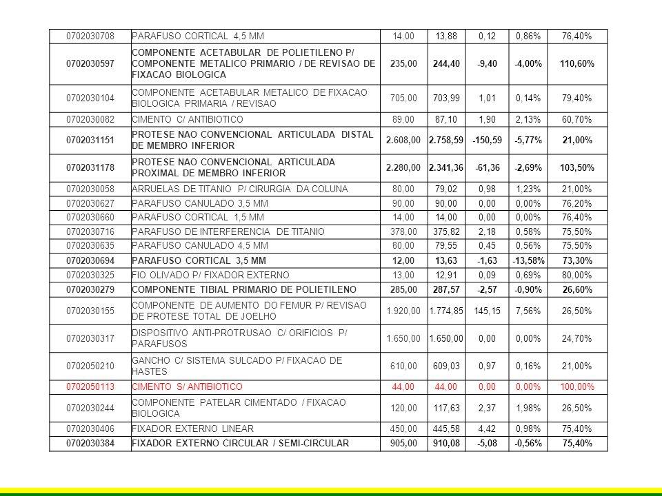 0702030708PARAFUSO CORTICAL 4,5 MM14,0013,880,120,86%76,40% 0702030597 COMPONENTE ACETABULAR DE POLIETILENO P/ COMPONENTE METALICO PRIMARIO / DE REVIS