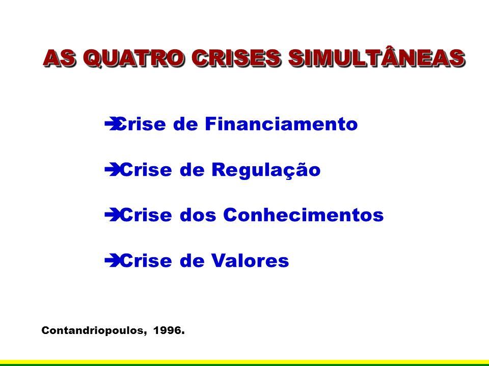 Crise de Financiamento Crise de Regulação Crise dos Conhecimentos Crise de Valores Contandriopoulos, 1996. AS QUATRO CRISES SIMULTÂNEAS