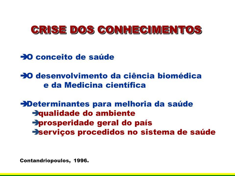 CRISE DOS CONHECIMENTOS O conceito de saúde O desenvolvimento da ciência biomédica e da Medicina científica Determinantes para melhoria da saúde quali