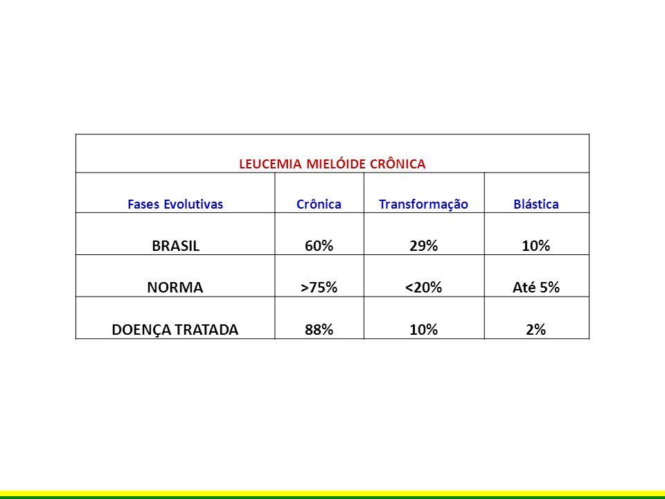 LEUCEMIA MIELÓIDE CRÔNICA Fases EvolutivasCrônicaTransformaçãoBlástica BRASIL60%29%10% NORMA>75%<20%Até 5% DOENÇA TRATADA88%10%2%