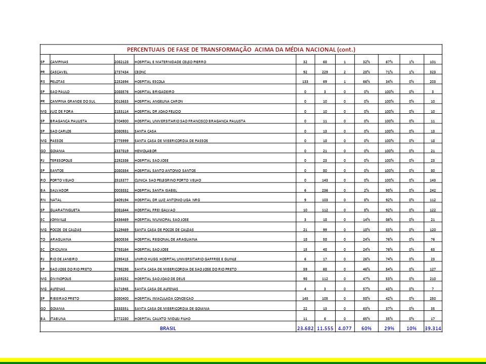 PERCENTUAIS DE FASE DE TRANSFORMAÇÃO ACIMA DA MÉDIA NACIONAL (cont.) SPCAMPINAS2082128HOSPITAL E MATERNIDADE CELSO PIERRO3268132%67%1%101 PRCASCAVEL27