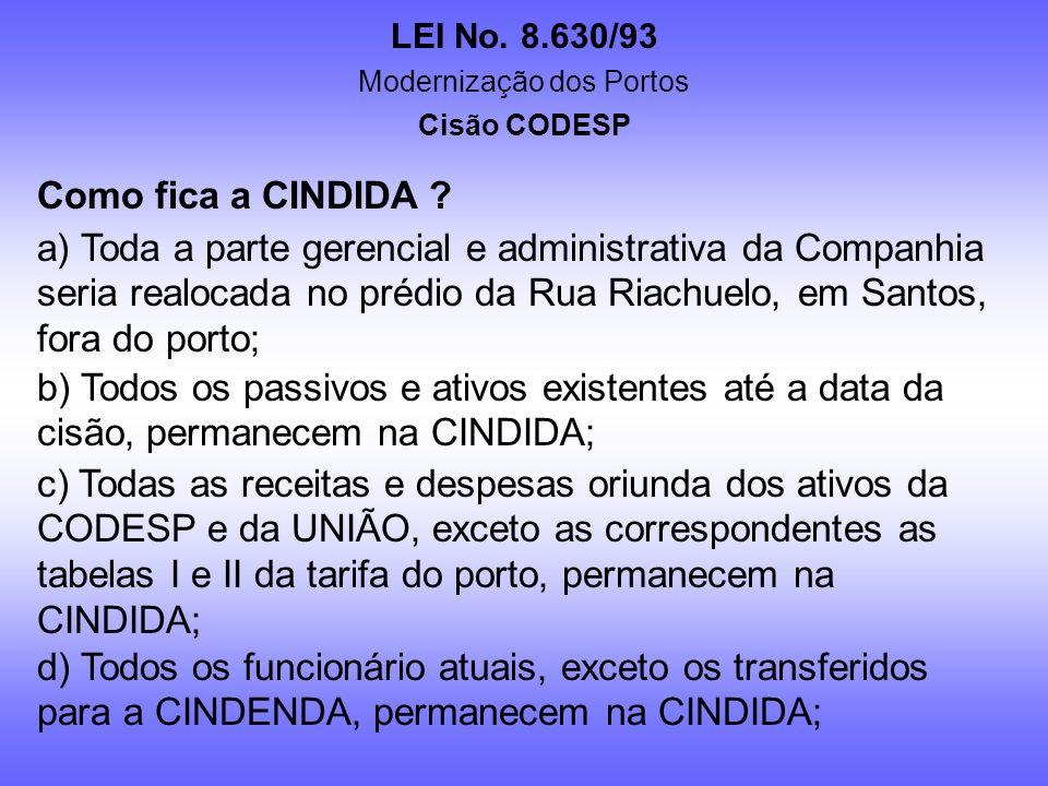 LEI No. 8.630/93 Modernização dos Portos Cisão CODESP Como definir o OBJETIVO das empresas CINDIDA e CINDENDA ? a) CINDIDA – Administrar seus ativos e