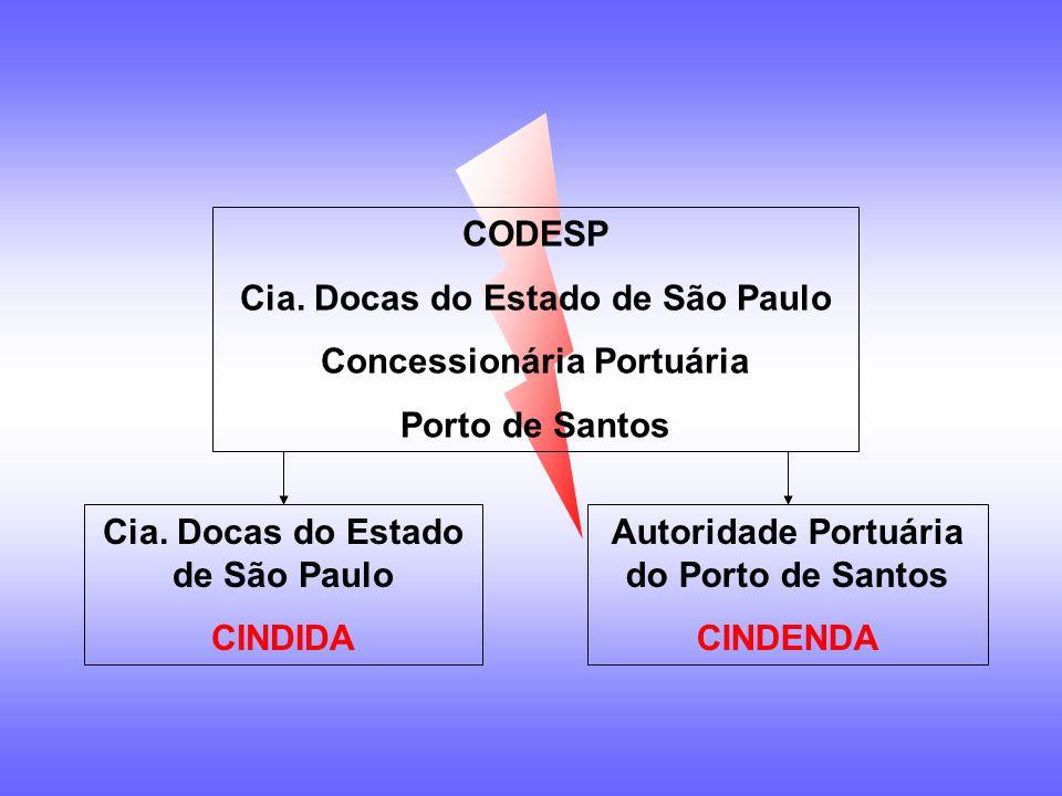 CODESP Cia. Docas do Estado de São Paulo Concessionária Portuária Porto de Santos CONSADCAP Presidência Dir. Adm. Dir. Fin.Dir. Gest. Port.
