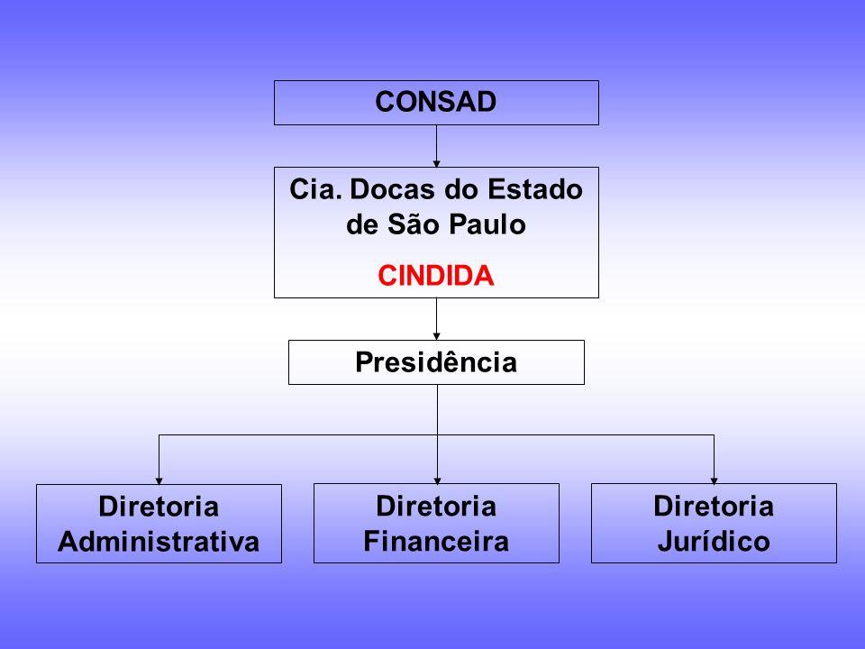 CODESP Cia. Docas do Estado de São Paulo Concessionária Portuária Porto de Santos Cia. Docas do Estado de São Paulo CINDIDA Autoridade Portuária do Po