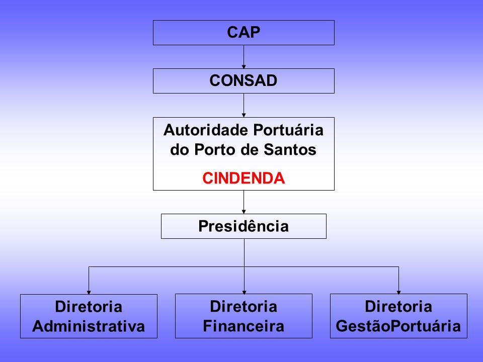 Cia. Docas do Estado de São Paulo CINDIDA CONSAD Presidência Diretoria Administrativa Diretoria Financeira Diretoria Jurídico