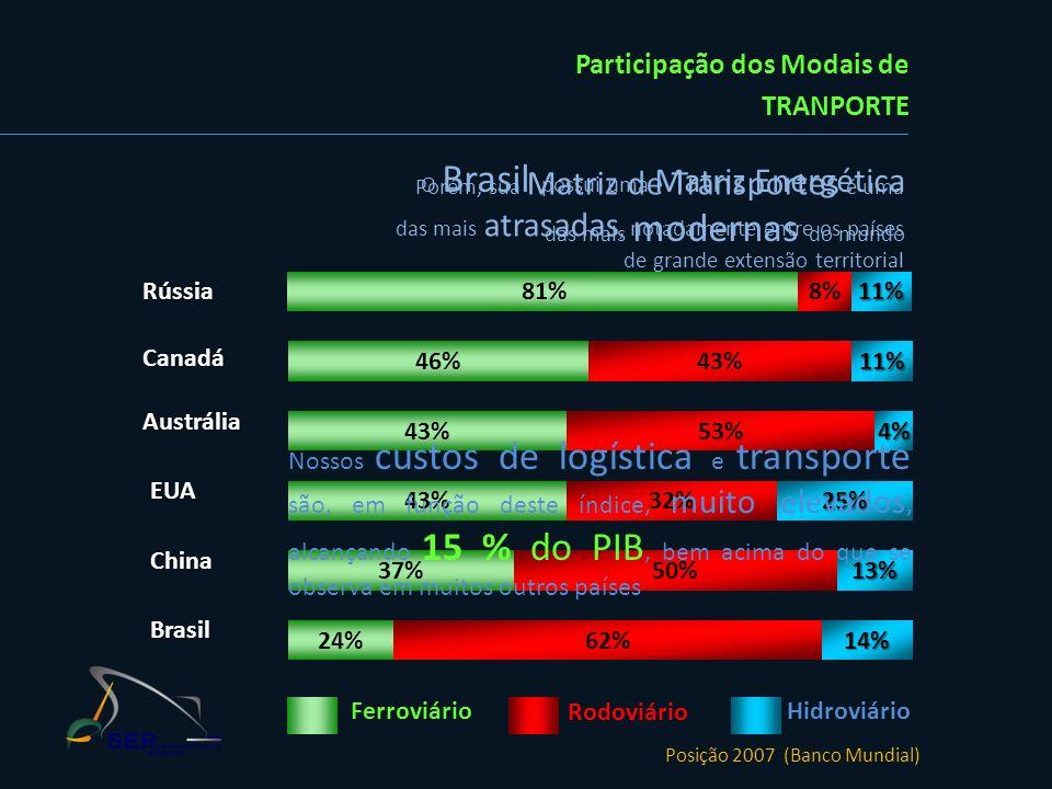 O Brasil possui uma Matriz Energética das mais modernas do mundo 81%8%11%Rússia 46%43% 11%Canadá 53% 4%Austrália 43%32% 25%EUA 37%50% 13%China 24%62%