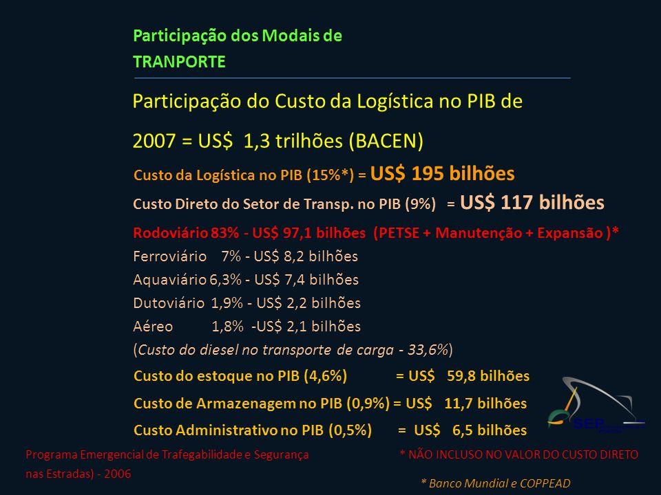 Participação dos Modais de TRANPORTE Custo do estoque no PIB (4,6%) = US$ 59,8 bilhões Custo de Armazenagem no PIB (0,9%) = US$ 11,7 bilhões Custo Adm