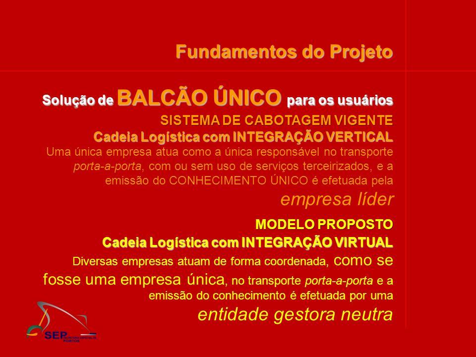 Solução de BALCÃO ÚNICO para os usuários Fundamentos do Projeto Cadeia Logística com INTEGRAÇÃO VIRTUAL Diversas empresas atuam de forma coordenada, c